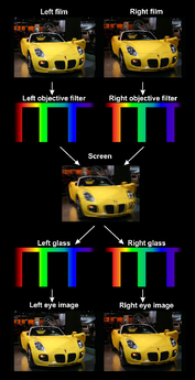 How Dolby 3D works